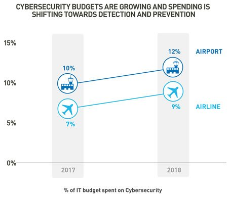 Growing cybersecurity budgets